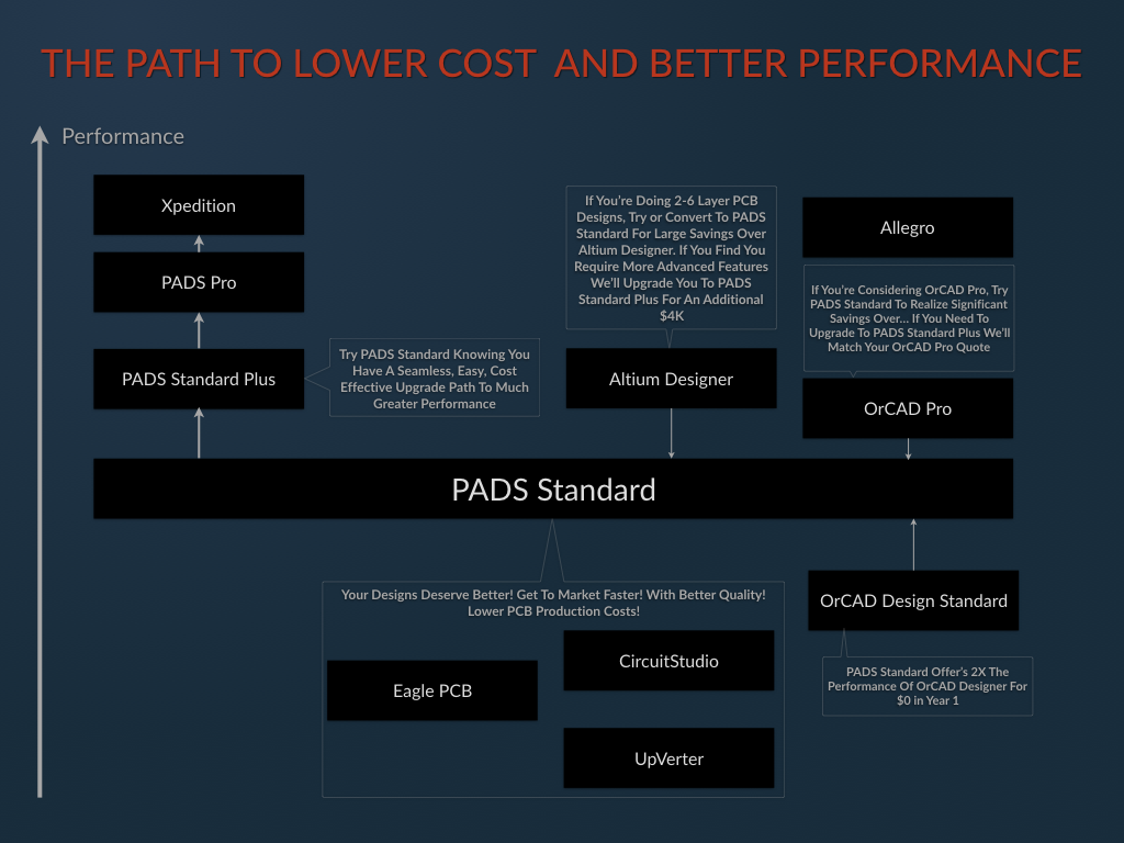 Path to lower cost and better performance with PADS Standard